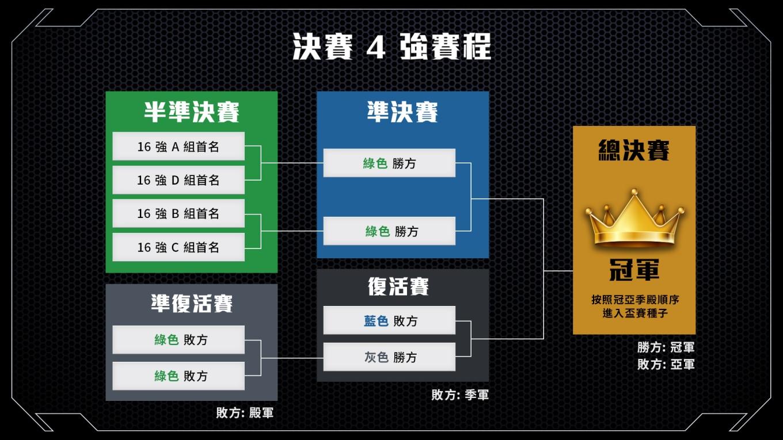 決賽 4 強 (賽制圖)_DAVY