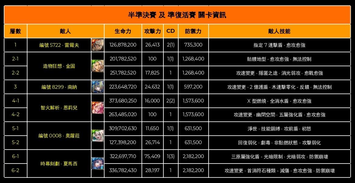 [官網] 神魔之塔王者盃 2020 第一季資格賽重賽 4 強比賽關卡-0001