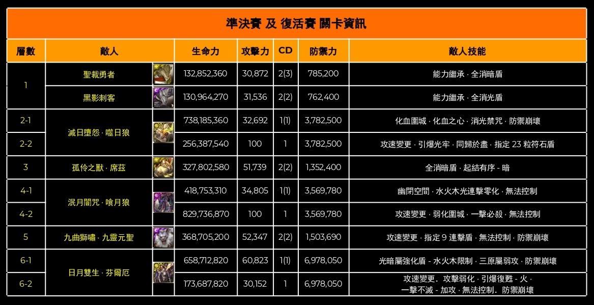 [官網] 神魔之塔王者盃 2020 第一季資格賽重賽 4 強比賽關卡-0002