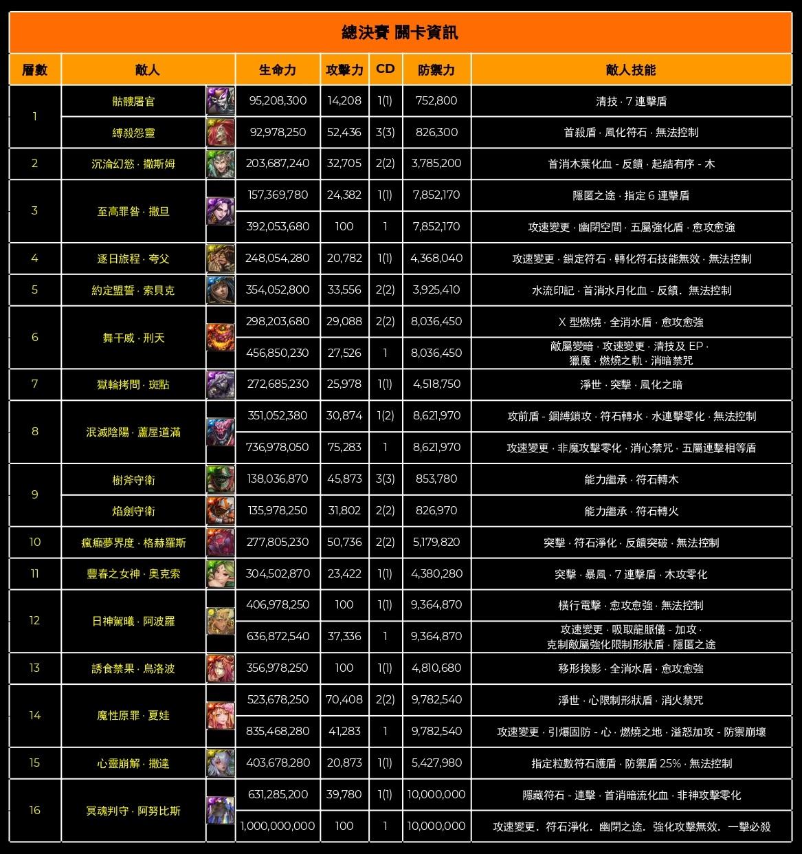 [官網] 神魔之塔王者盃 2020 第一季資格賽重賽 4 強比賽關卡-0003